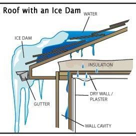 Ice Dam Schematic